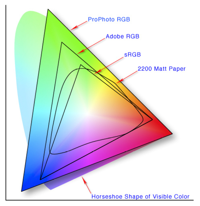 Color spaces based on the RGB color model